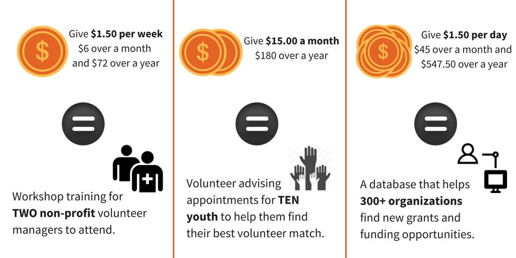 donate with volunteer victoria